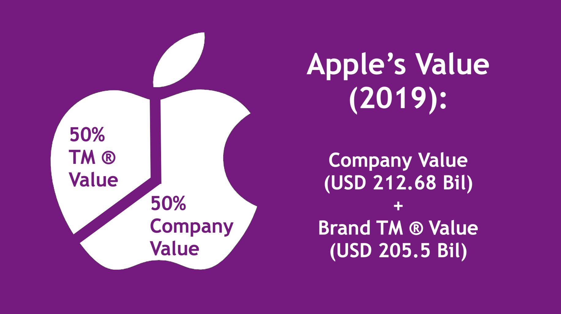 Apple Trademark Brand Value 2019