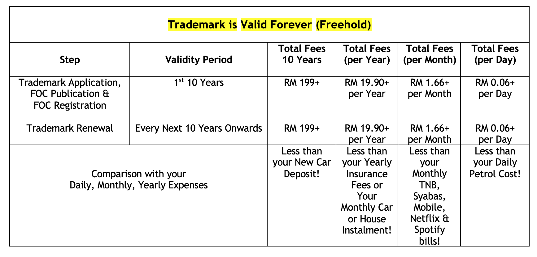 Trademark Yearly, Monthly, Daily Cost Comparison