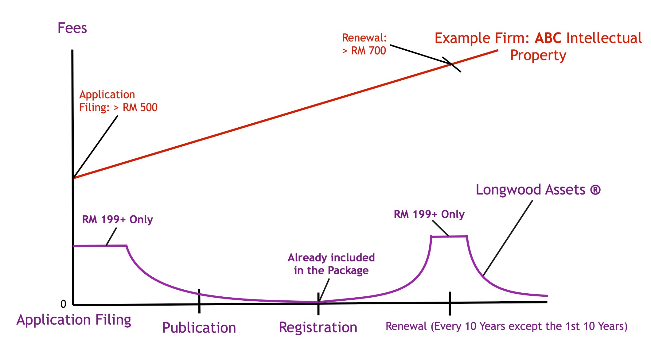 Trademark Costs (Application - Registration)