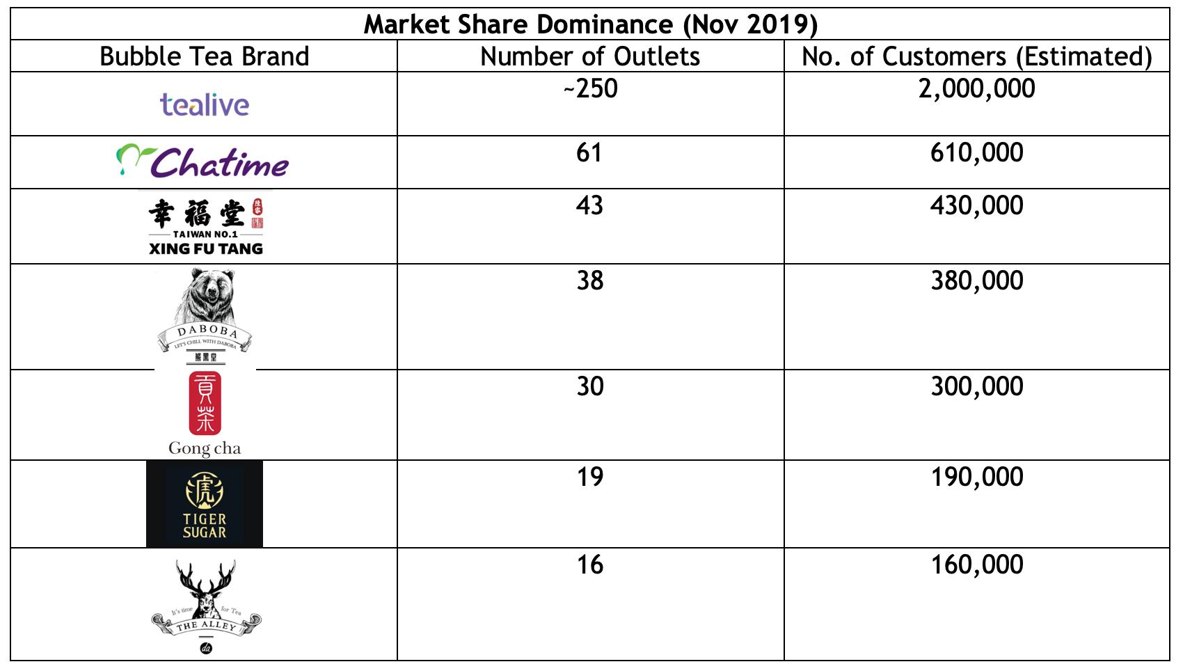 Trademark Market Share